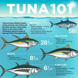 tuna-101
